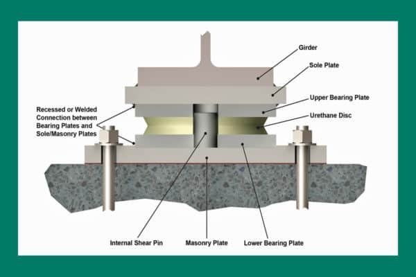 Labeled Disc Bearing
